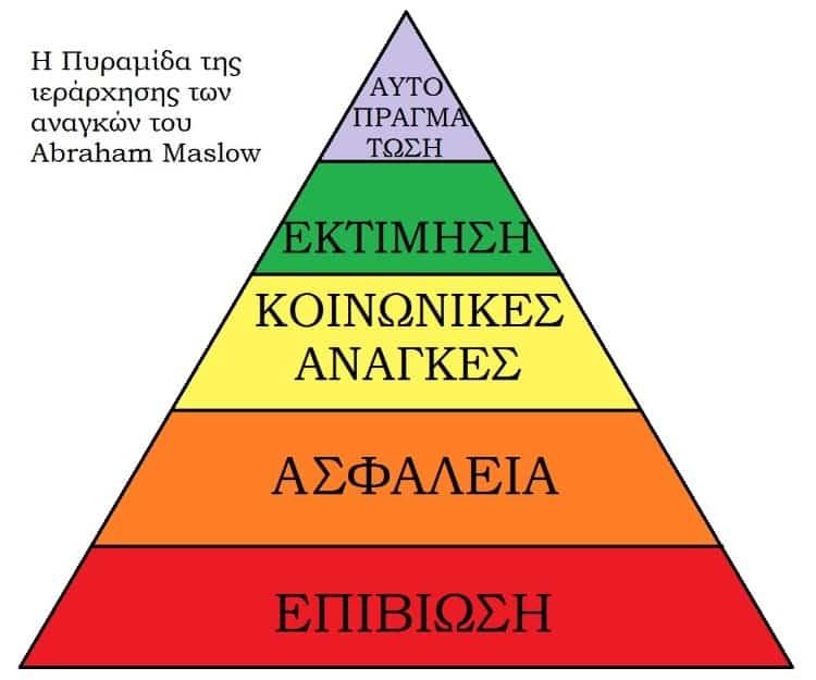 Η Πυραμίδα της ιεράρχησης αναγκών του Abraham Maslow