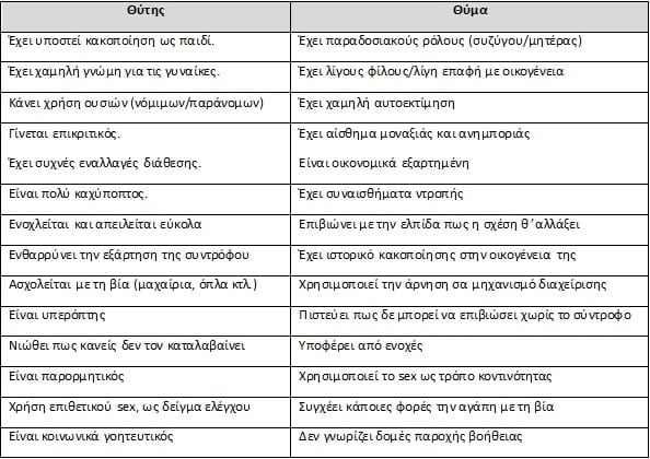 http://enallaktikidrasi.com/2017/06/psyxologiki-via-zeugari-morfes-pairnei-rolos-thiti-thimatos/
