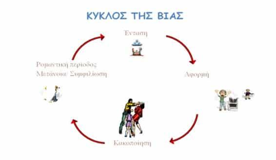 https://enallaktikidrasi.com/2017/06/psyxologiki-via-zeugari-morfes-pairnei-rolos-thiti-thimatos/