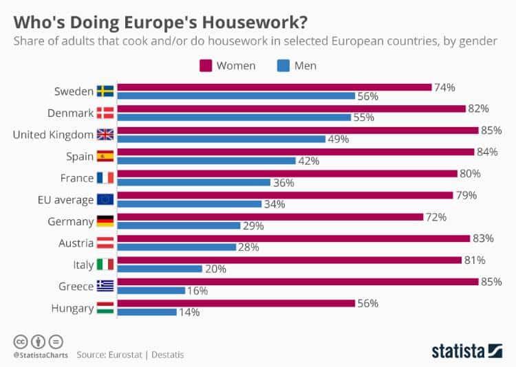 Έρευνα: Ποιος κάνει τις δουλειές του σπιτιού στην Ευρώπη και στην Ελλάδα;