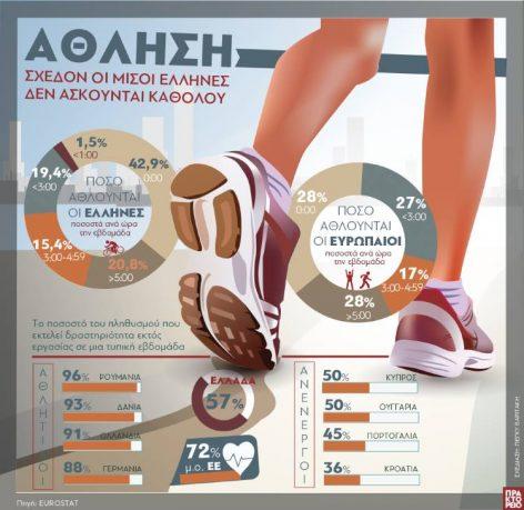 Eurostat: Οι μισοί περίπου Έλληνες δεν ασκούνται καθόλου