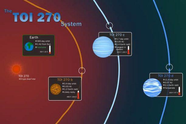Η NASA ανακάλυψε τρεις νέους κοντινούς εξωπλανήτες